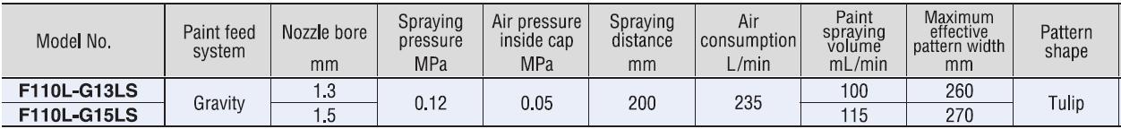 low pressurew